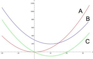 Graphs of characteristic polynomials